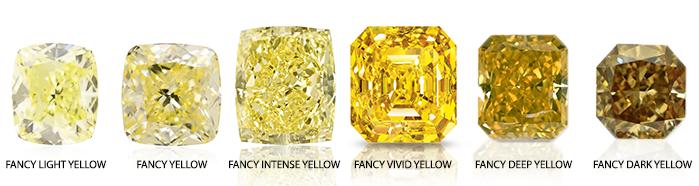 Żółte diamenty i ich stopnie wysycenia barwy